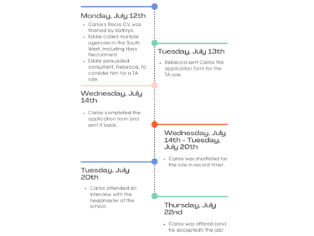 Carlos Timeline